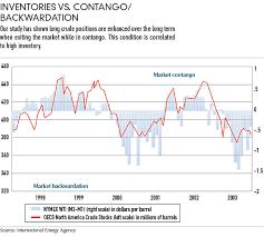 Oil Contango Chart Crude Beta Futures