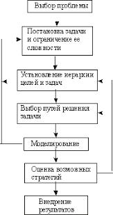 ВГУЭС Системная экология Системный подход в экологии  Этапы системного анализа и их взаимосвязь