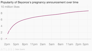 Popularity Of Beyonces Pregnancy Announcement Over Time