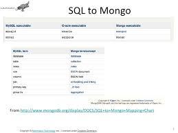 Sql To Mongodb Mapping Chart Mongo Db For Java Python And Php Developers