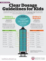 Tylenol Motrin Chart Dosage Guidelines For Children University Of Utah Health