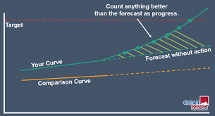 How To Create A Baseline Trend Line For An Indicator