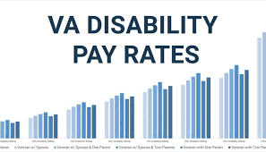 Military Disability Pay Chart 2020 Veterans United Network Insights And News For Veterans And