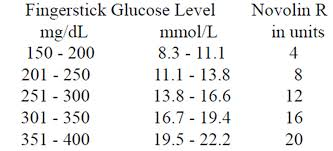 Humulin N Sliding Scale Chart Sliding Scale Sliding Scale Insulin Humalog