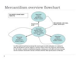 Mercantilism Chart Economics Of English Colonial System Trade Agriculture