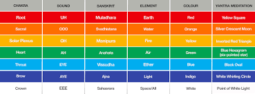 Chakra Tone Chart The Voice Sacred Sound Inspirations