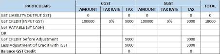 Igst Rate Chart Adjustment Of Credit In Case Of Cgst Sgst Igst From 1 Feb 2019