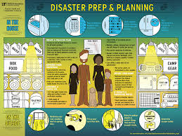 Image result for pictures of people getting prepared for disaster