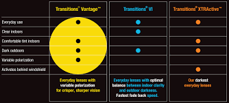 Transitions Vantage Availability Chart X Cel Optical Company