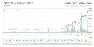 Current fiat prices for bitcoin cash (bch) crypto with volume, trading pairs and historical cryptocurrency charts across all exchanges. Bitcoin Cash Price Surpasses 1 800 Eying The Second Largest Market Cap Markets And Prices Bitcoin News