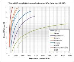 Evaporation Potential Chart Graph Thermal Efficiency Vs Evaporation Pressure Kpa
