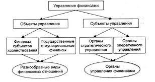 Реферат Управления финансовой системой Под субъектами управления финансами в финансовой науке традиционно понимается совокупность организационных структур непосредственно осуществляющих