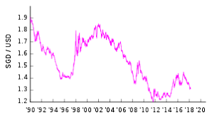 Sgd Usd Exchange Rate Chart Singapore Dollar Wikipedia