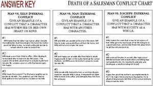 Death Of A Salesman Character Chart Death Of A Salesman Conflict Chart