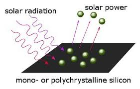 photoelectric effect solar panels. solar technology - photoelectric effect photovoltaic cells panels