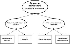 Управление заемным капиталом Стоимость капитала и методы ее  Схема формирования совокупного капитала