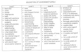 Adverb Resume Comprehensive List Of Resume Buzzwords To Use And