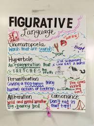 Figurative Language Anchor Chart Middle School English