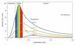 6 1 Electromagnetic Energy Chemistry