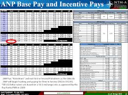 Afghan National Army Base And Incentive Pay Chart Public
