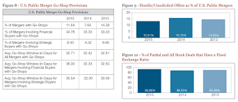 Mergers Acquisitions Activity 2015 Year End Roundup Charts