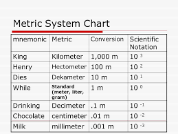 Centimeters To Decimeters Conversion Chart 17 Valid Metric Conversion Chart Science
