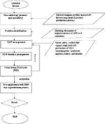 Figure 2 From Establishment And Implementation Sanitation