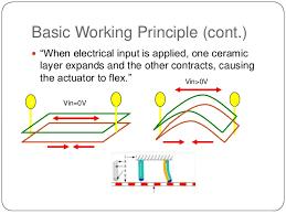pneumatic actuator working principle. 16. basic working principle pneumatic actuator n