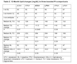 13 Statin Equivalency Chart Chart Paketsusudomba Co Statin