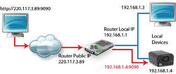 ibootbar tips and tricks 2 port forwarding example at Port Forwarding Diagram