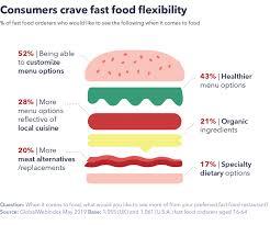 Junk Food Chart The Future Of Fast Food Is Personalization Globalwebindex