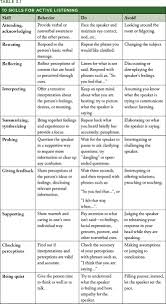 List Of Positive Communication Skills For In The Home