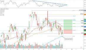 Cmcsa Stock Price And Chart Nasdaq Cmcsa Tradingview