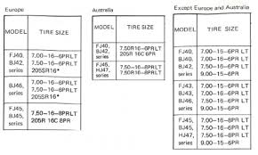 Michelin Tyre Size Chart Oem Tyres Rims Ih8mud Forum