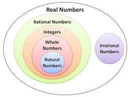 Real Number System Chart Cbse Class 10 Maths Real Numbers Formulas Learn Cbse