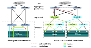 com cisco ucs networking differentiators where i agree this would be the correct method of wiring both solutions the traffic flow shown for the ucs solution isn t 100% accurate