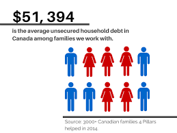 Maybe you would like to learn more about one of these? How Much Is Too Much Debt We Analyzed 3000 Canadian Households 4 Pillars