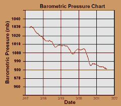 Barometric Pressure Trend Chart Weather Doctors Weather Eyes Applying The Barometer To