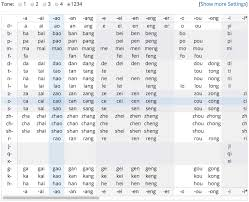Understand the phonetic alphabet (pinyin) and how it relates to pronunciation. Pinyin Chart Chinese Pronunciation Wiki