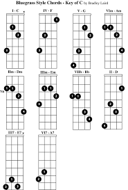 Mandolin Chord Chart Printable Play The Mandolin Free Mandolin Chord Charts For The Key Of C
