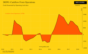 Depo Cashflow From Operations Chart