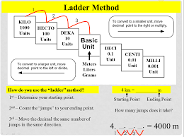 Converting In Metrics Ladder Method Apologia Physical
