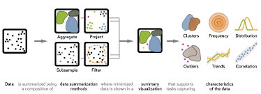 Visual Analytics Design Factors For Summary Visualization In Visual Analytics