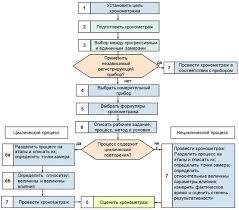 Кафедра Экономики и управления предприятием Дисциплина  Схема 1 Стандартная схема хронометража