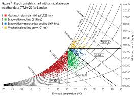 Making The Case For Evaporative Cooling Cibse Journal