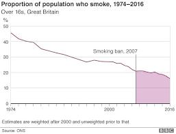 Pub Smoking Ban 10 Charts That Show The Impact Bbc News