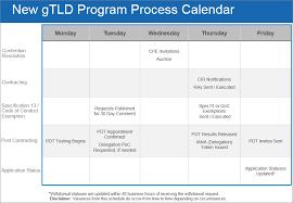 New Gtld Timelines Icann New Gtlds