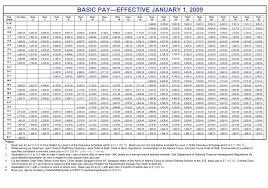 Us Military Pay Chart Ofertasvuelo