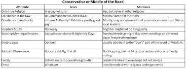 Christianity And Mormonism Comparison Chart Comparing Religious Observance Mormons And Jews Mormon