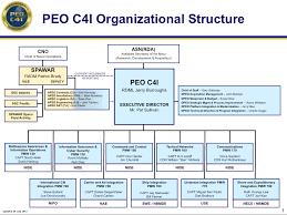 31 Specific Opnav N2 N6 Organization Chart